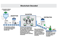 Blockchain Decoded