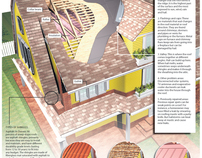 An informational graphic about roofing