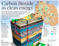 Carbon Dioxide as Clean Energy