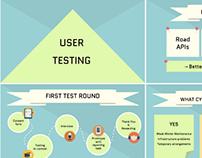 Flat Slide Deck about User Testing
