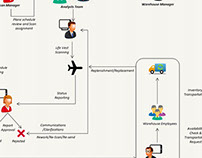 Life Vest Management - Work Flow