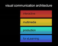 Visual Communication Architecture
