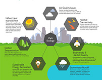 Ecological System Plan infographic
