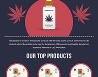 Ambassadorcbd Infographic
