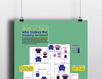 Info Graphics Poster - Shopping Decisions at Home