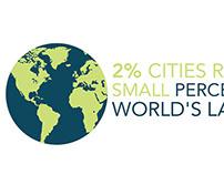 Urban Futures Initiatives Infographics