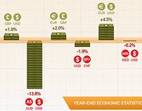 Forex Year in Review Infographic