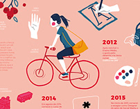 Infográfico Trajetória Pessoal