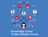 [UX day-by-day] Knowledge Center Design process