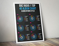 BBC Radio 1 Top 40 Album Chart Infographic