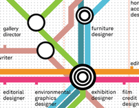 Art Center College of Design Career Map