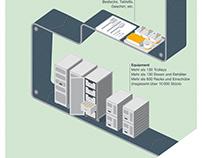 A380 Infografik für das Lufthansa Magazin.