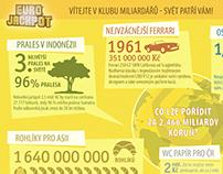 Infographics for Sazka Euro Jackpot