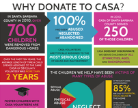 Infographic for CASA Santa Barbara County