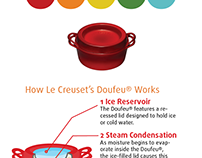 Creuset Product Cards Design