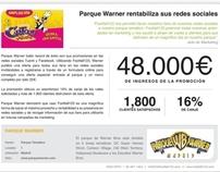 Parque Warner rentabaliza sus Redes Sociales