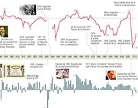 Spanish economy during the last 150 years