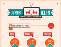 Infografik Iklan di TV Swasta Indonesia (risetRemotivi)