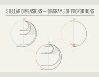 Stellar Dimensions
