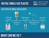Refuse Single Use Plastic