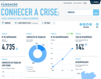 Conhecer a Crise (Know the Crisis)