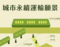 城市永續運輸願景