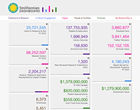 Smithsonian Dashboard