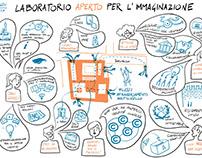 Graphic recording - Laboratorio aperto Bologna