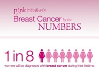 Breast Cancer By The Numbers - Infographic