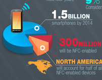 NFC Worldwide Enablement