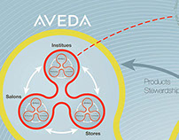 Aveda Culture Map