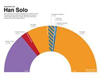 Star Wars & Marvel Infographics