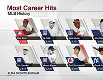 MLB Most Career Hits