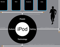 Apple iPod Concept Map & Timeline