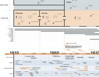 Diseño de Información - Arquitectura Bicentenario Arg.