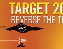 Target 2022 – tiger populations
