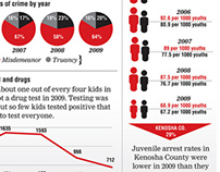 Kenosha News Infographics