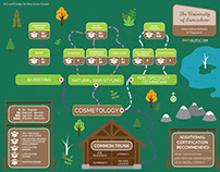Career Path Trail Map illustration and design