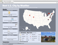 Best U.S. City by Weather