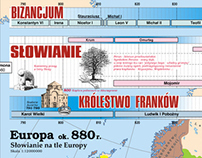 Series of polish history wall maps for schools