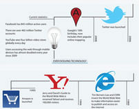 Internet History Infographic