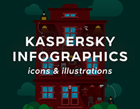 Kaspersky Lab Infographics