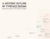 Timeline of Typeface History