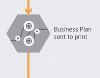Mapping the business planning process