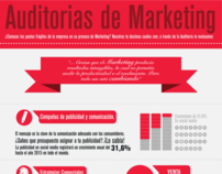 Auditorías de Marketing