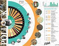 Infografía Vanguardias: Pollock - Infography