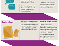 Discussion forums and virtual classroom infographic
