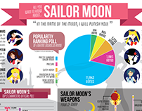 Sailor Moon Infographic