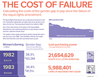 The Cost of Failure of the ERA Amendment — Infographic