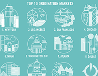 Top 10 Origination Markets